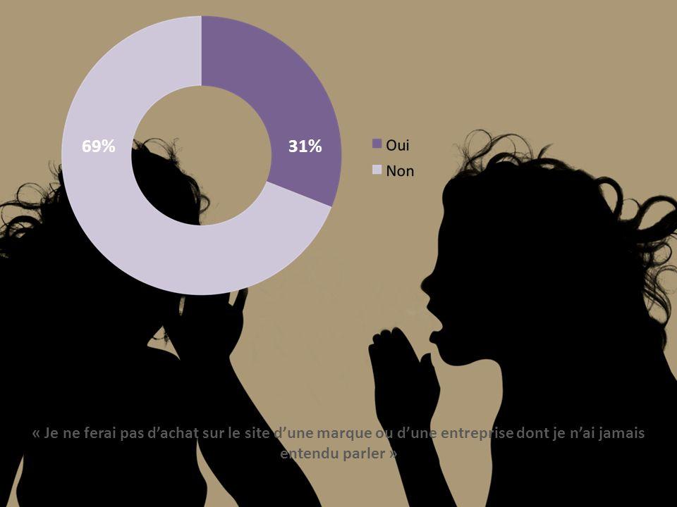 69%31% « Je ne ferai pas dachat sur le site dune marque ou dune entreprise dont je nai jamais entendu parler »