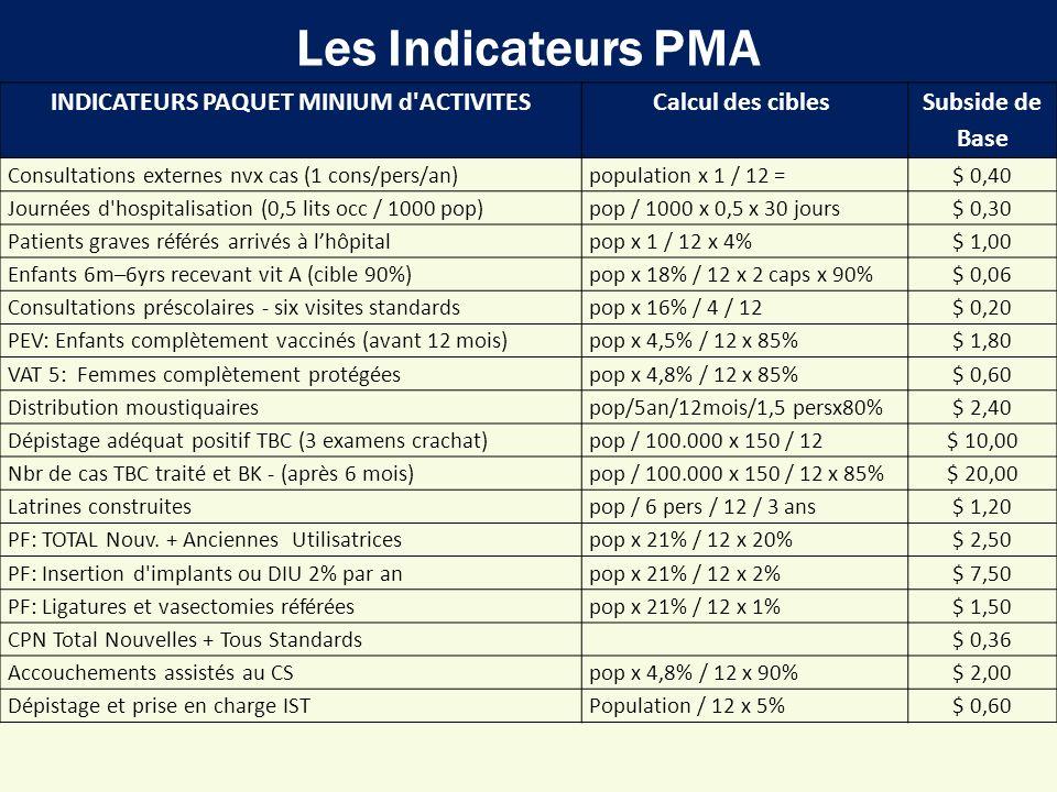 Les Indicateurs PMA INDICATEURS PAQUET MINIUM d'ACTIVITESCalcul des cibles Subside de Base Consultations externes nvx cas (1 cons/pers/an)population x