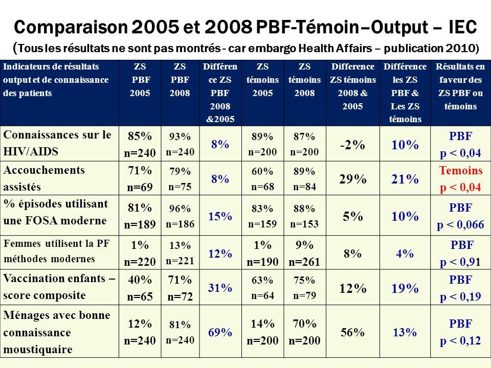 Comparaison 2005 et 2008 PBF-Témoin–Output – IEC ( Tous les résultats ne sont pas montrés - car embargo Health Affairs – publication 2010) Indicateurs