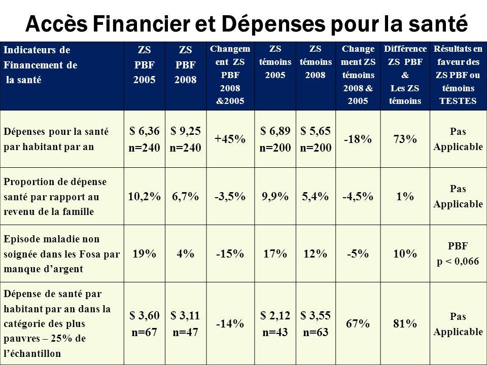 Accès Financier et Dépenses pour la santé Indicateurs de Financement de la santé ZS PBF 2005 ZS PBF 2008 Changem ent ZS PBF 2008 &2005 ZS témoins 2005