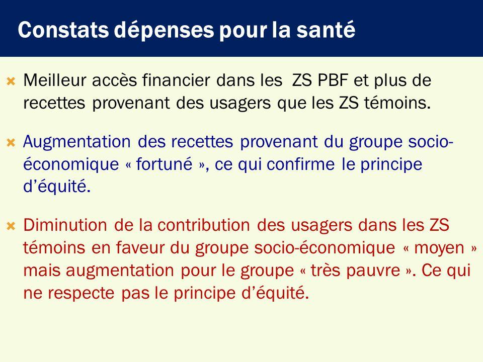Constats dépenses pour la santé Meilleur accès financier dans les ZS PBF et plus de recettes provenant des usagers que les ZS témoins. Augmentation de