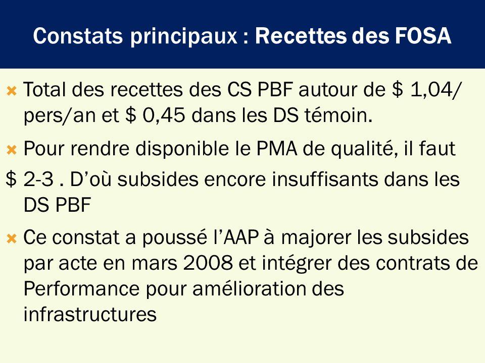 Constats principaux : Recettes des FOSA Total des recettes des CS PBF autour de $ 1,04/ pers/an et $ 0,45 dans les DS témoin. Pour rendre disponible l