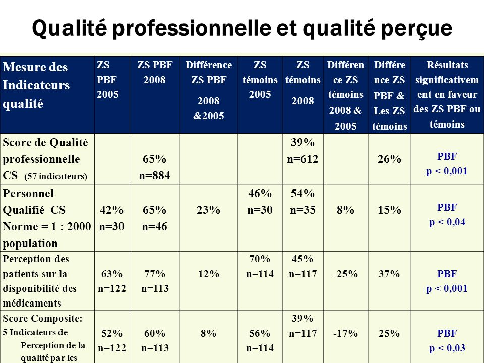 Qualité professionnelle et qualité perçue Mesure des Indicateurs qualité ZS PBF 2005 ZS PBF 2008 Différence ZS PBF 2008 &2005 ZS témoins 2005 ZS témoi