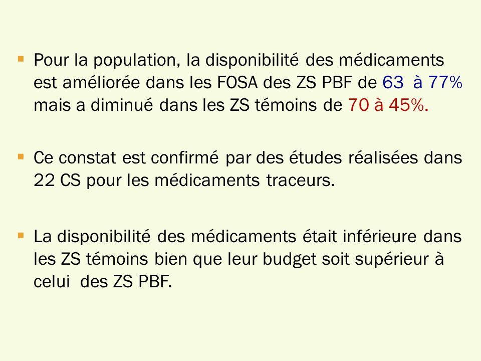 Pour la population, la disponibilité des médicaments est améliorée dans les FOSA des ZS PBF de 63 à 77% mais a diminué dans les ZS témoins de 70 à 45%