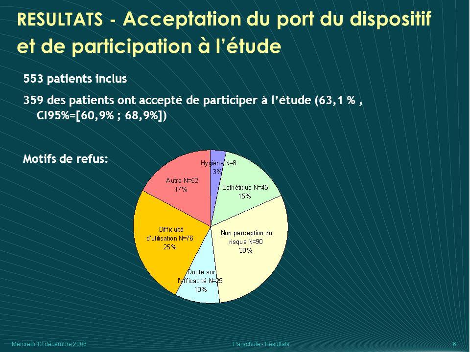 Mercredi 13 décembre 2006Parachute - Résultats7 RESULTATS - Caractéristiques des patients ayant accepté ou non de participer OuiNonP Age à linclusion85,2 (5,8)85,8 (5,2)0,2 85 ans 40,7% (143)51,8% (99)0,013 < 85 ans 59,3% (208)48,2% (92) Sexe Masculin 20,6% (73)23,9% (44)0,4 Féminin 79,4% (282)76,1% (140) IMC24,9 (4,4)24,3 (4,8)0,2 Nombre de chutes lannée précédente2 (4,2)1,5 (2,5)0,13 Antécédent de fracture du col12,3% (43)12,8% (24)0,9 Nombre de médicaments5,9 (2,9)5,1 (2,7)0,002 Démence9,8% (35)12,0% (23)0,4 Consommation de psychotropes40,0% (142)35,1% (66)0,3