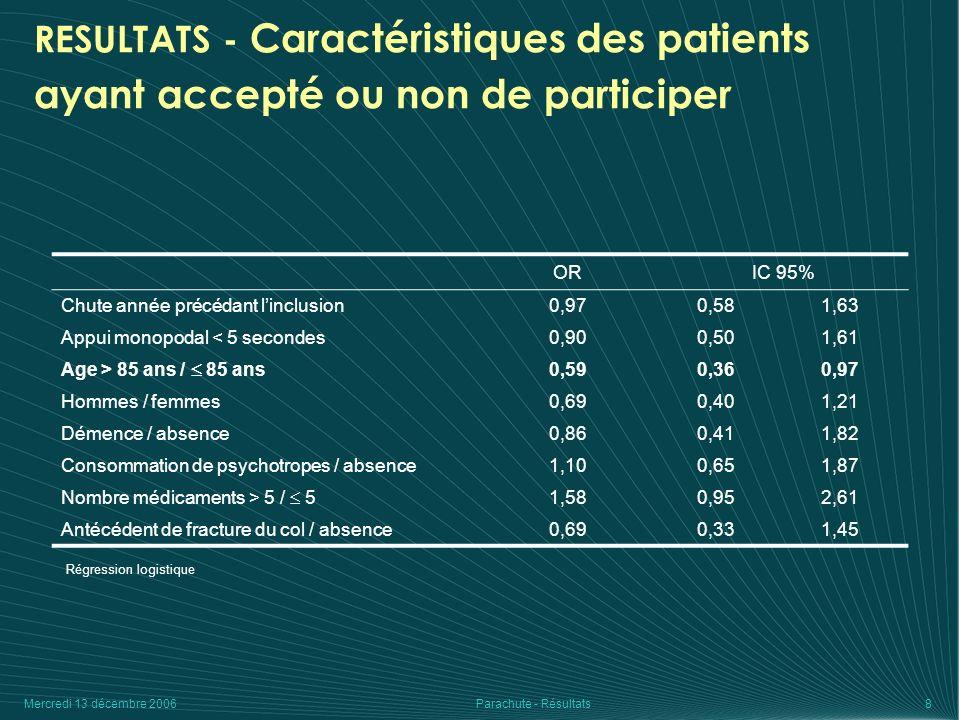 Mercredi 13 décembre 2006Parachute - Résultats9 RESULTATS - Caractéristiques des patients des groupes expérimental et témoin TémoinExpérimentalP Age à linclusion85,2 (5,6)85,2 (6,0)0,9 85 ans 41,2% (70)40,3% (73)0,8 < 85 ans 58,8% (100)59,7% (108) Sexe Masculin 20,3% (35)20,8% (38)0,9 Féminin 79,7% (137)79,2% (145) IMC24,7 (4,6)25,0 (4,2)0,4 Nombre de chutes lannée précédente1,9 (4,3)2,0 (4,1)1 Antécédent de fracture du col85,9% (146)89,5% (162)0,3 Nombre de médicaments5,8 (2,7)5,9 (3,0)0,8 Démence8,6% (15)11,0% (20)0,4 Consommation de psychotropes41,0% (71)39,0% (71)0,7
