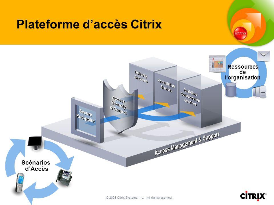 © 2005 Citrix Systems, Inc.All rights reserved. Ressources de lorganisation Scénarios dAccès Plateforme daccès Citrix