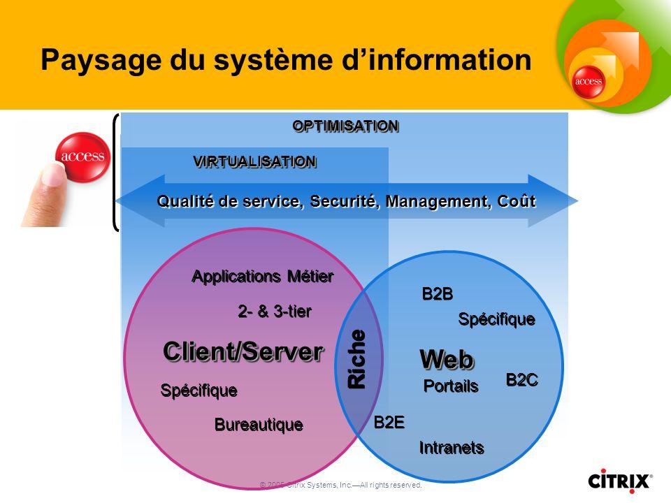 © 2005 Citrix Systems, Inc.All rights reserved. OPTIMISATIONOPTIMISATION VIRTUALISATIONVIRTUALISATION Spécifique Client/ServerClient/Server Bureautiqu