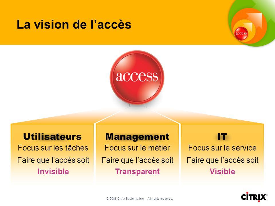 © 2005 Citrix Systems, Inc.All rights reserved. UtilisateursManagementIT Focus sur les tâches Faire que laccès soit Invisible Focus sur le métier Fair