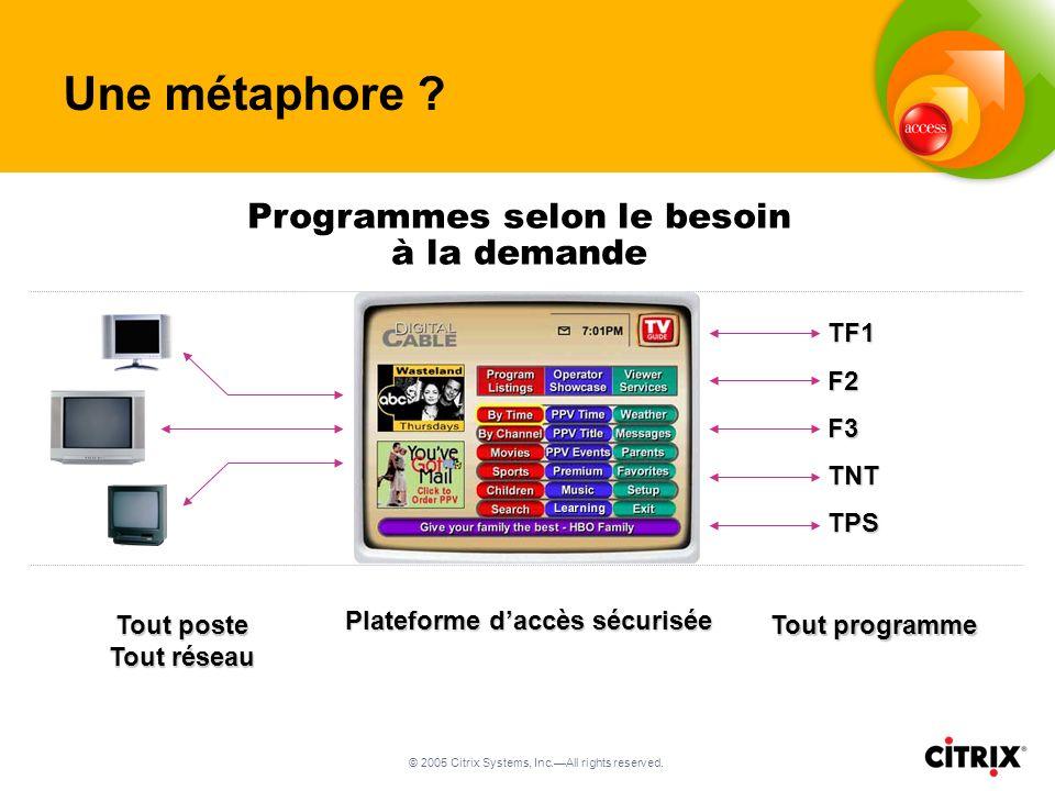 © 2005 Citrix Systems, Inc.All rights reserved. TF1F2F3TNTTPS Programmes selon le besoin à la demande Tout poste Tout réseau Plateforme daccès sécuris
