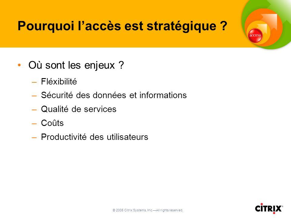 © 2005 Citrix Systems, Inc.All rights reserved.Pourquoi laccès est stratégique .