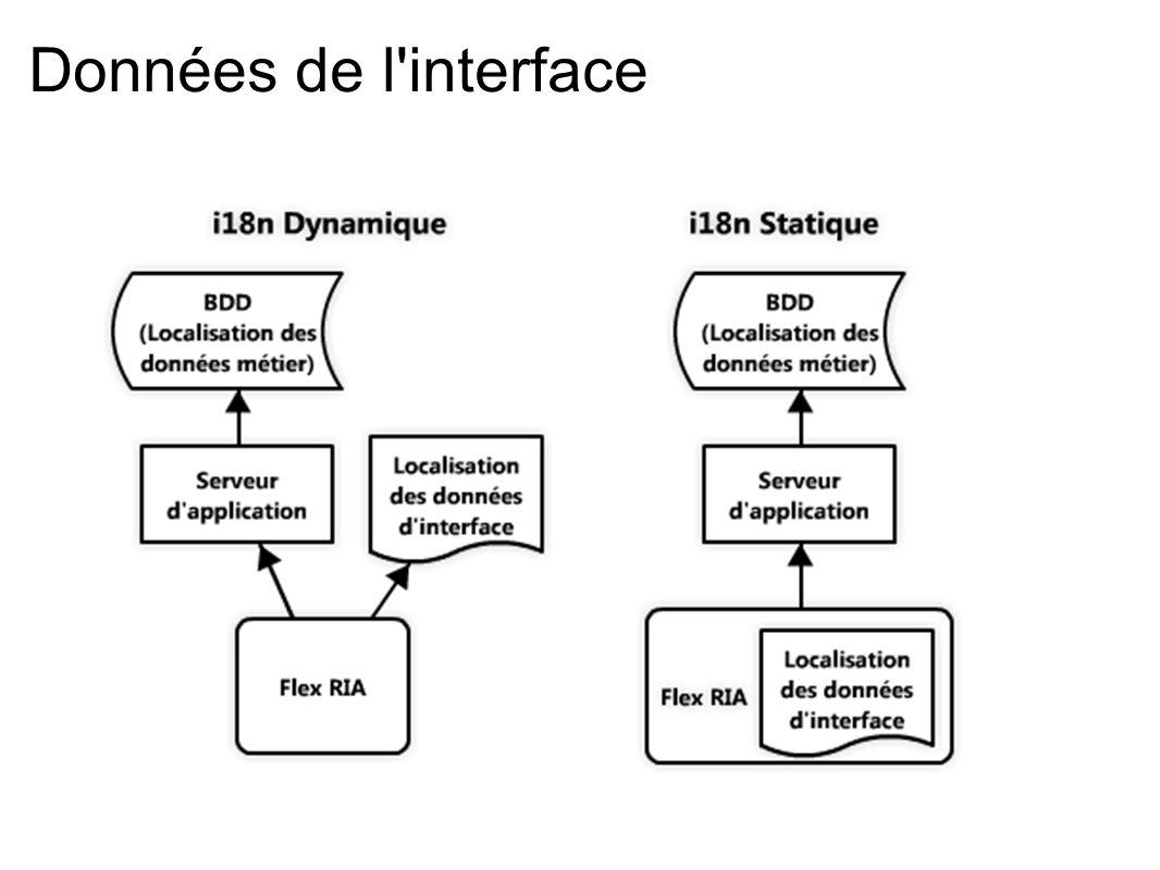 Du point de vue de l utilisateur, 2 cas de figure : La langue est déterminée au lancement et définitive => Nécessité de recharger l application (page web) pour changer de langue.