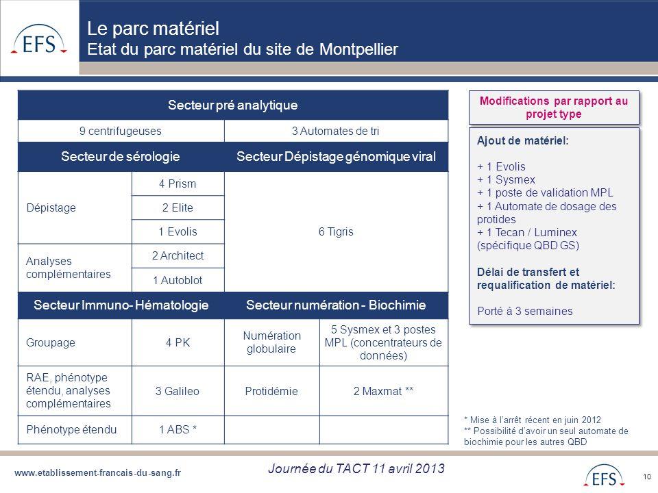 www.etablissement-francais-du-sang.fr Projet de Regroupement QBD Bilan regroupement QBD zone Sud du 05/09/12 10 Le parc matériel Etat du parc matériel