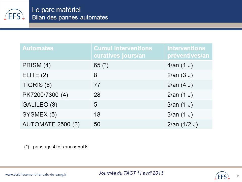 www.etablissement-francais-du-sang.fr Projet de Regroupement QBD Bilan regroupement QBD zone Sud du 05/09/12 11 Le parc matériel Bilan des pannes auto