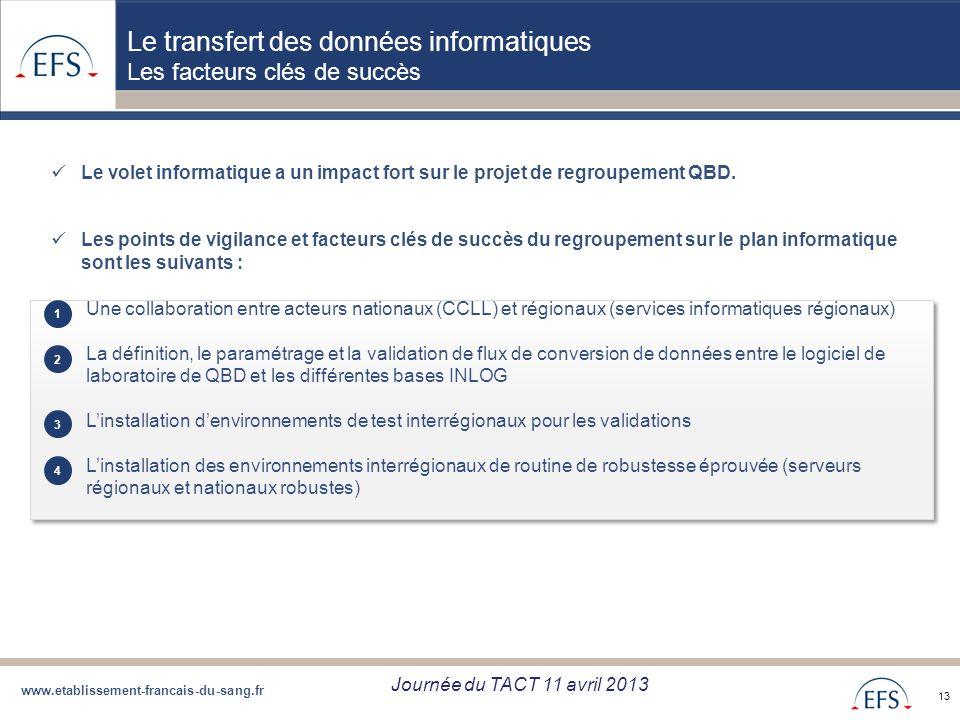 www.etablissement-francais-du-sang.fr Projet de Regroupement QBD Bilan regroupement QBD zone Sud du 05/09/12 13 Le transfert des données informatiques