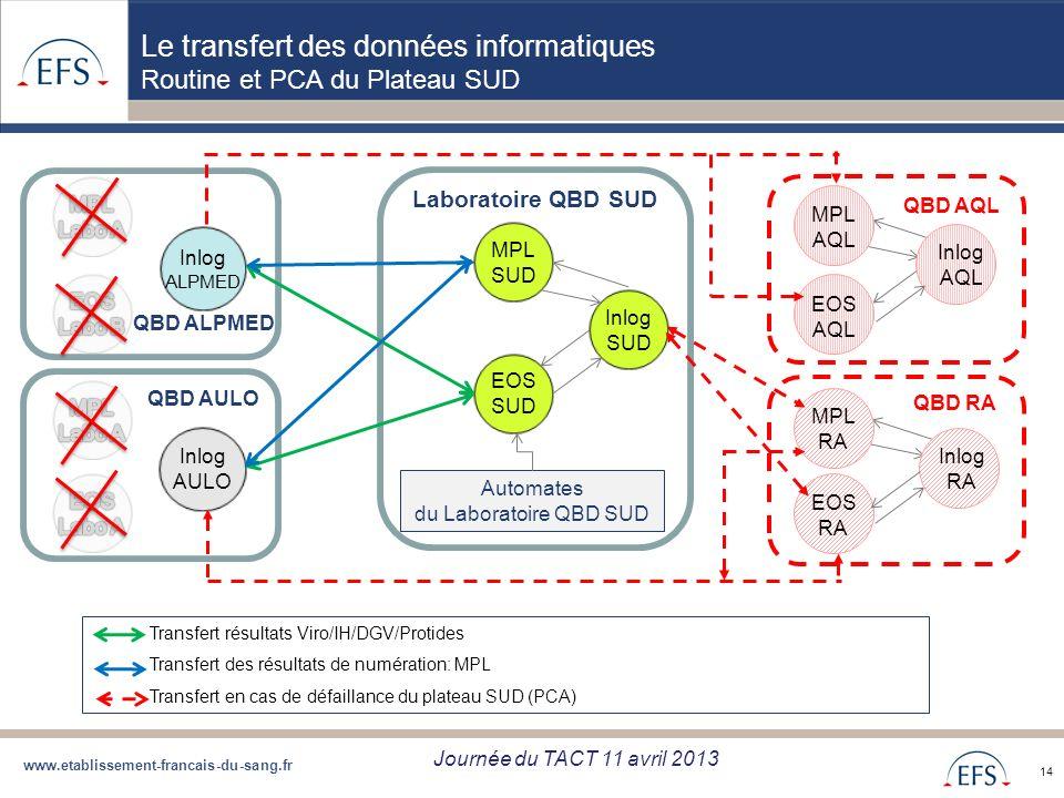 www.etablissement-francais-du-sang.fr Projet de Regroupement QBD Bilan regroupement QBD zone Sud du 05/09/12 14 Transfert résultats Viro/IH/DGV/Protid