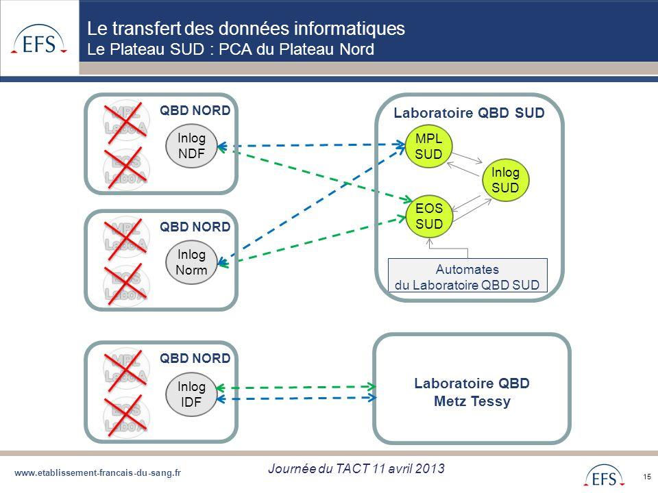 www.etablissement-francais-du-sang.fr Projet de Regroupement QBD Bilan regroupement QBD zone Sud du 05/09/12 15 Automates du Laboratoire QBD SUD Inlog