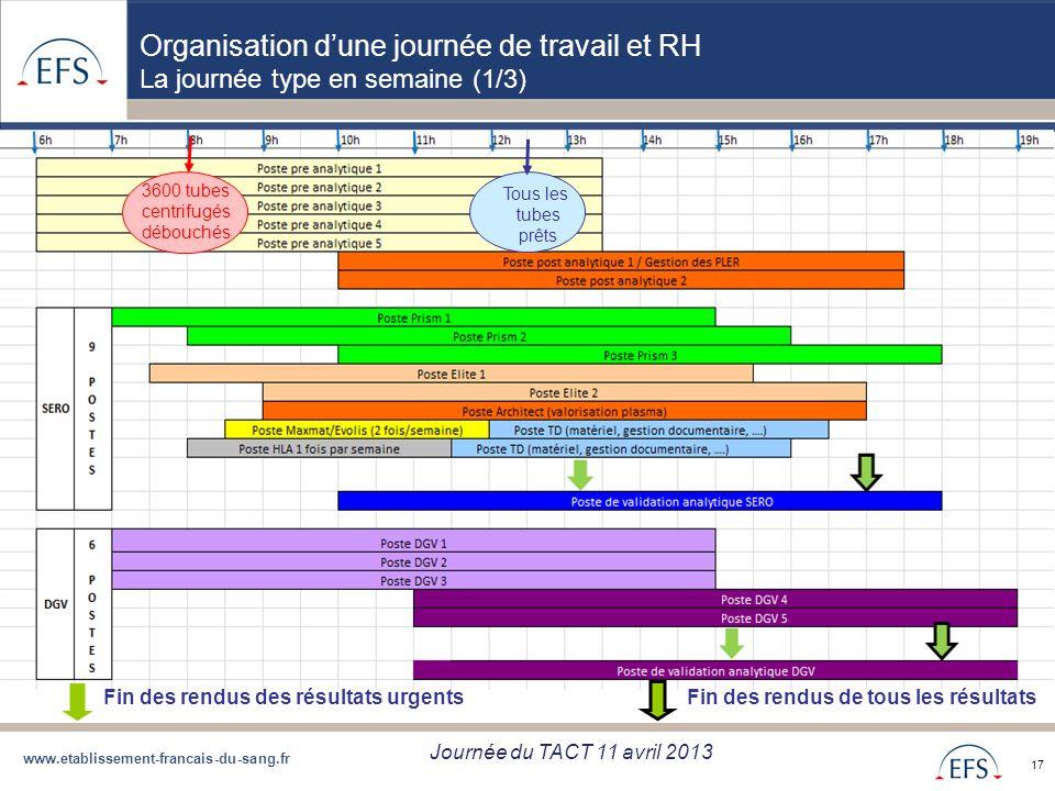 www.etablissement-francais-du-sang.fr Projet de Regroupement QBD Bilan regroupement QBD zone Sud du 05/09/12 17 3600 tubes centrifugés débouchés Tous