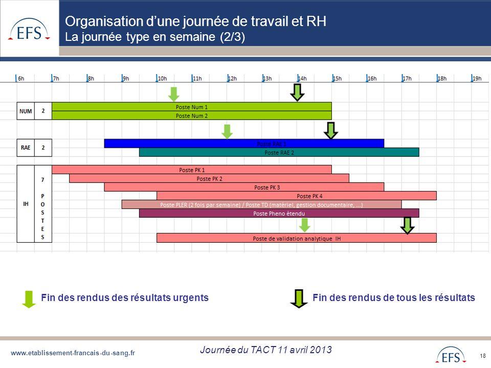 www.etablissement-francais-du-sang.fr Projet de Regroupement QBD Bilan regroupement QBD zone Sud du 05/09/12 18 Organisation dune journée de travail e