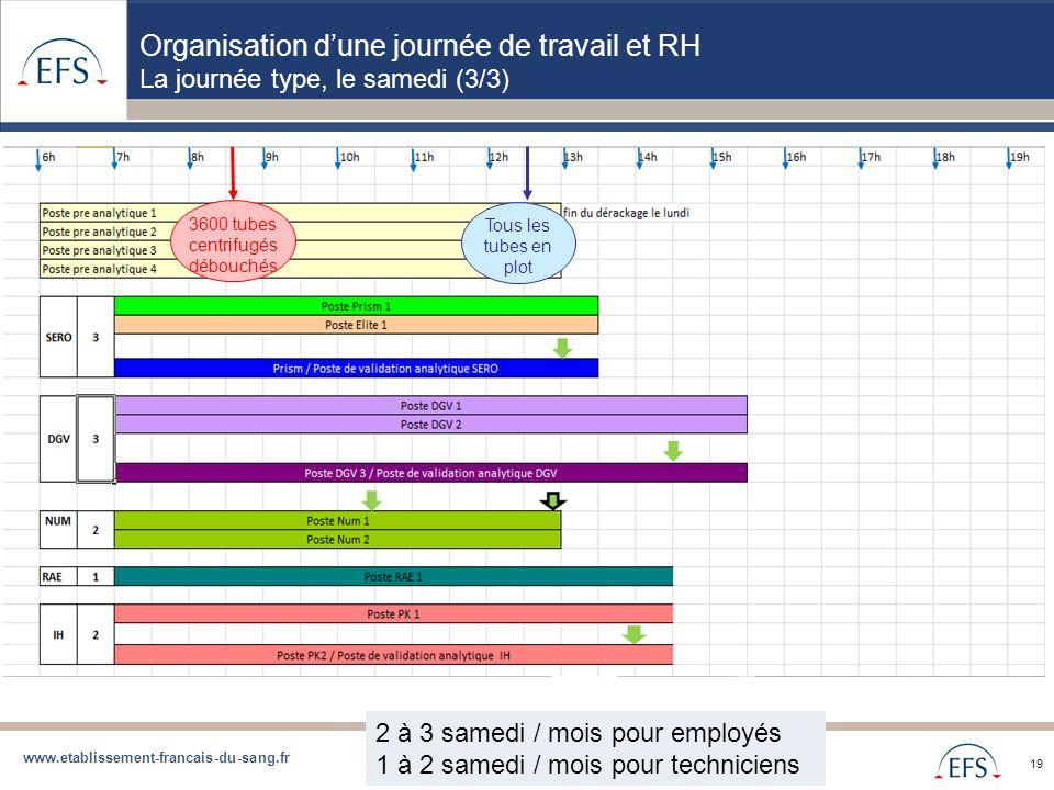 www.etablissement-francais-du-sang.fr Projet de Regroupement QBD Bilan regroupement QBD zone Sud du 05/09/12 19 Organisation dune journée de travail e