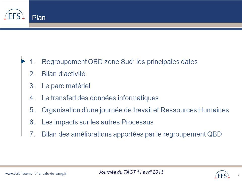 www.etablissement-francais-du-sang.fr Projet de Regroupement QBD Bilan regroupement QBD zone Sud du 05/09/12 2 Plan 1.Regroupement QBD zone Sud: les p