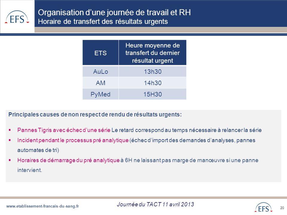 www.etablissement-francais-du-sang.fr Projet de Regroupement QBD Bilan regroupement QBD zone Sud du 05/09/12 20 Organisation dune journée de travail e