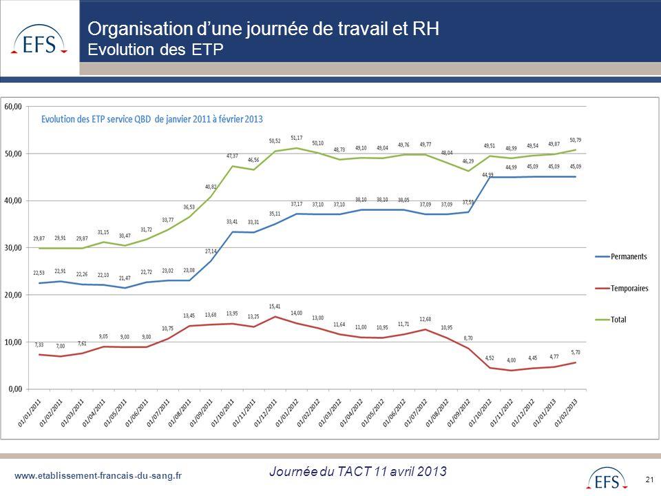 www.etablissement-francais-du-sang.fr Projet de Regroupement QBD Bilan regroupement QBD zone Sud du 05/09/12 21 Organisation dune journée de travail e
