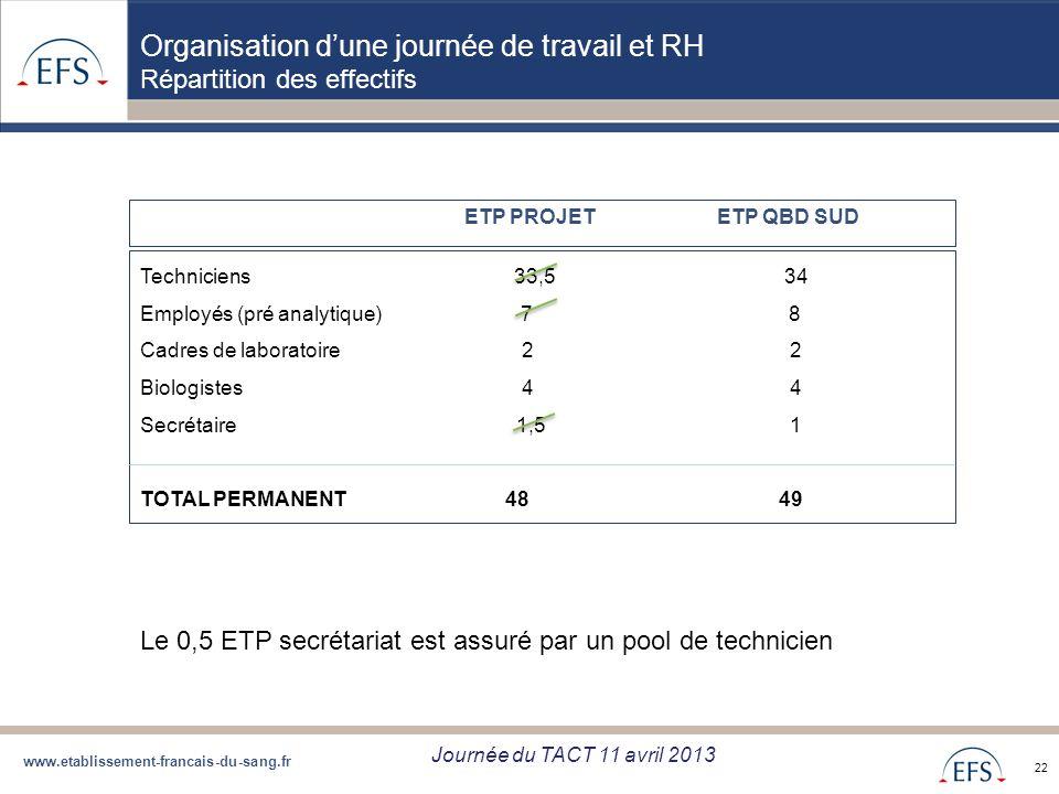 www.etablissement-francais-du-sang.fr Projet de Regroupement QBD Bilan regroupement QBD zone Sud du 05/09/12 22 Organisation dune journée de travail e