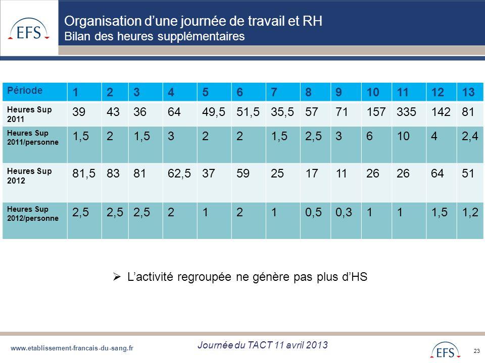 www.etablissement-francais-du-sang.fr Projet de Regroupement QBD Bilan regroupement QBD zone Sud du 05/09/12 23 Organisation dune journée de travail e
