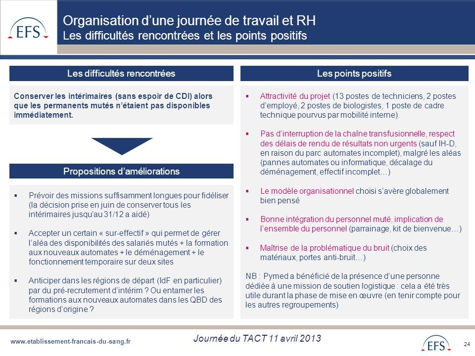 www.etablissement-francais-du-sang.fr Projet de Regroupement QBD Bilan regroupement QBD zone Sud du 05/09/12 24 Organisation dune journée de travail e