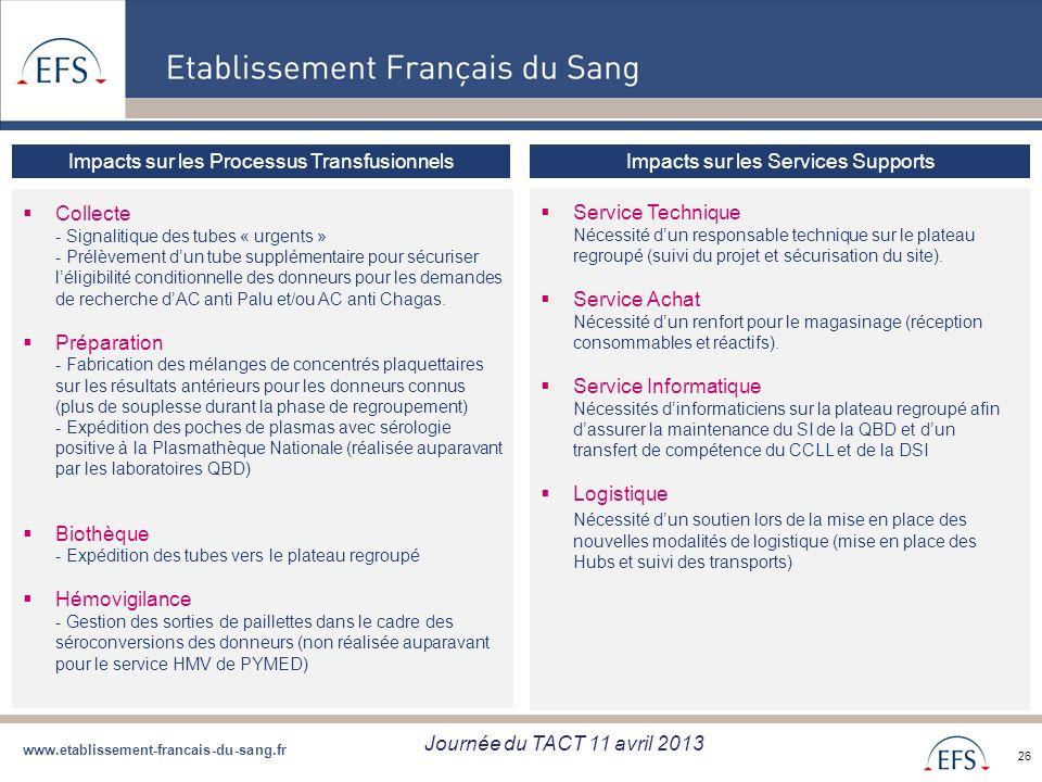 www.etablissement-francais-du-sang.fr Projet de Regroupement QBD Bilan regroupement QBD zone Sud du 05/09/12 26 Impacts sur les Processus Transfusionn