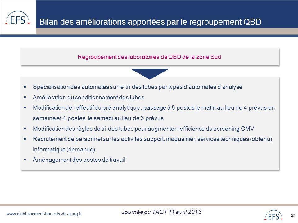 www.etablissement-francais-du-sang.fr Projet de Regroupement QBD Bilan regroupement QBD zone Sud du 05/09/12 28 Bilan des améliorations apportées par