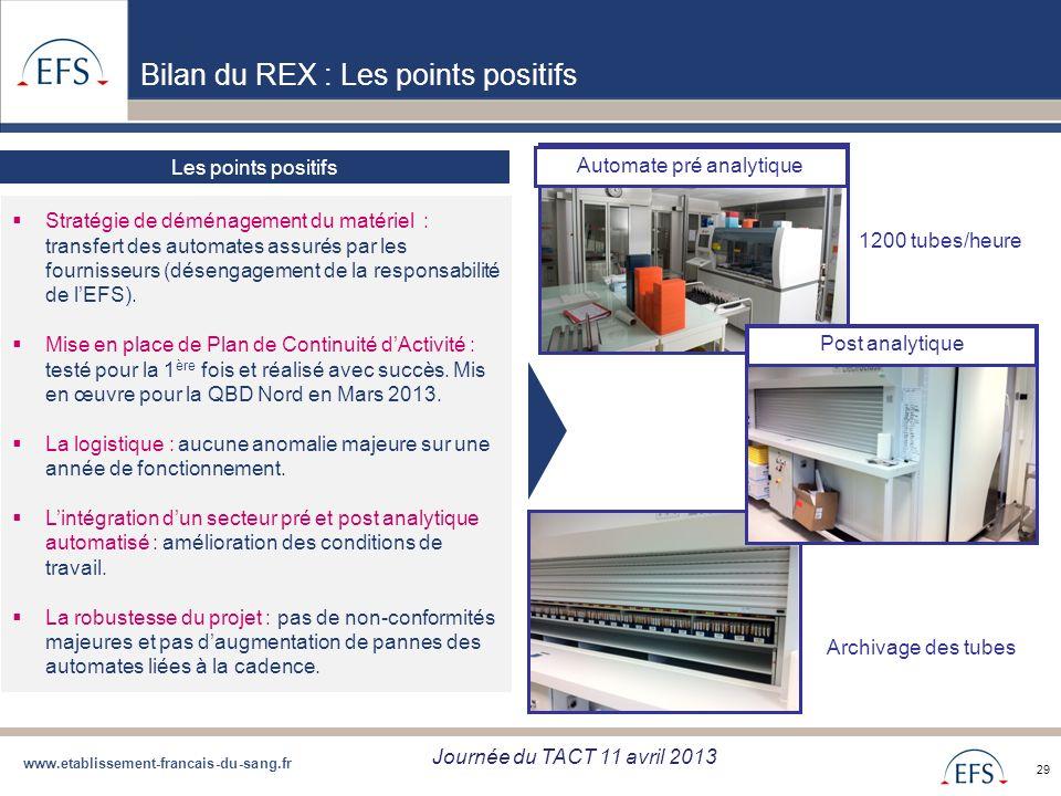 www.etablissement-francais-du-sang.fr Projet de Regroupement QBD Bilan regroupement QBD zone Sud du 05/09/12 29 Les points positifs Stratégie de démén