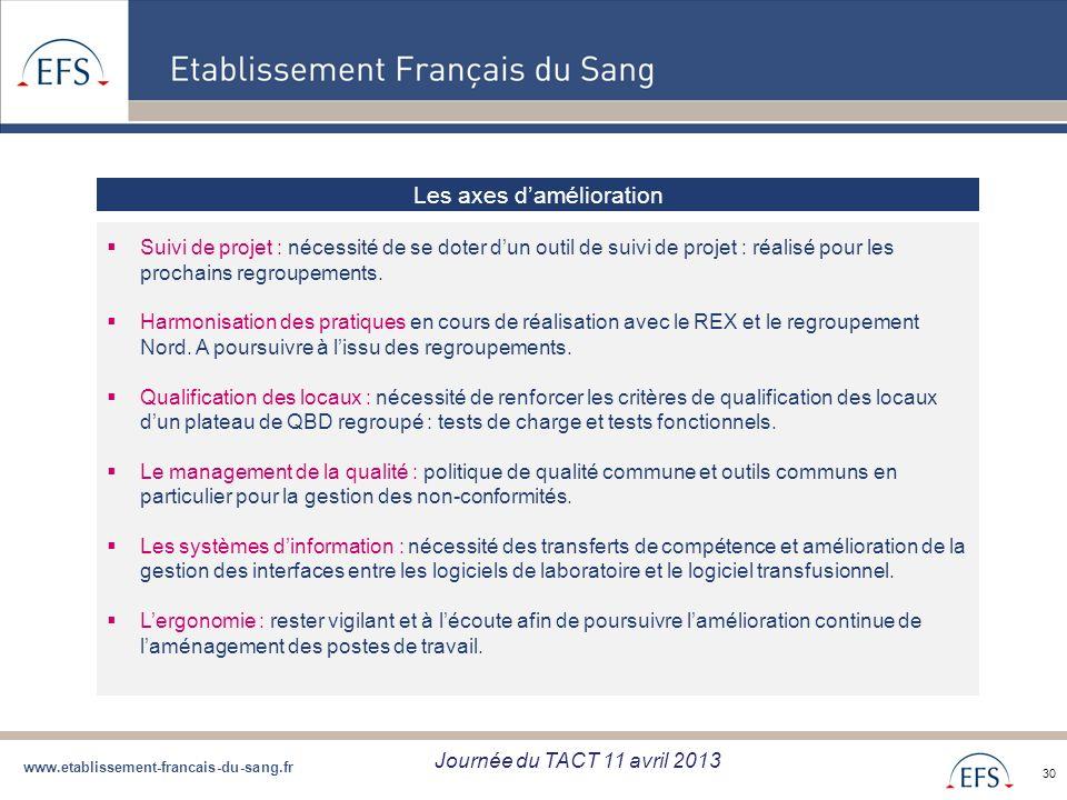 www.etablissement-francais-du-sang.fr Projet de Regroupement QBD Bilan regroupement QBD zone Sud du 05/09/12 30 Les axes damélioration Suivi de projet