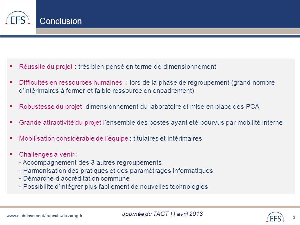 www.etablissement-francais-du-sang.fr Projet de Regroupement QBD Bilan regroupement QBD zone Sud du 05/09/12 31 Conclusion Réussite du projet : très b