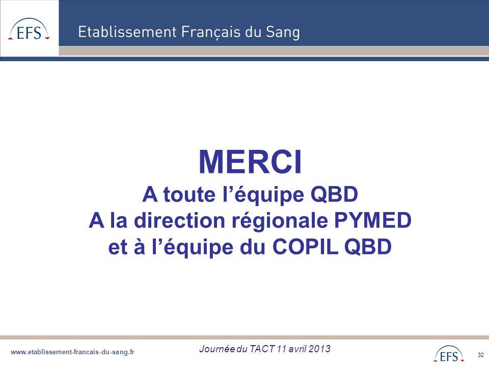 www.etablissement-francais-du-sang.fr Projet de Regroupement QBD Bilan regroupement QBD zone Sud du 05/09/12 32 MERCI A toute léquipe QBD A la directi