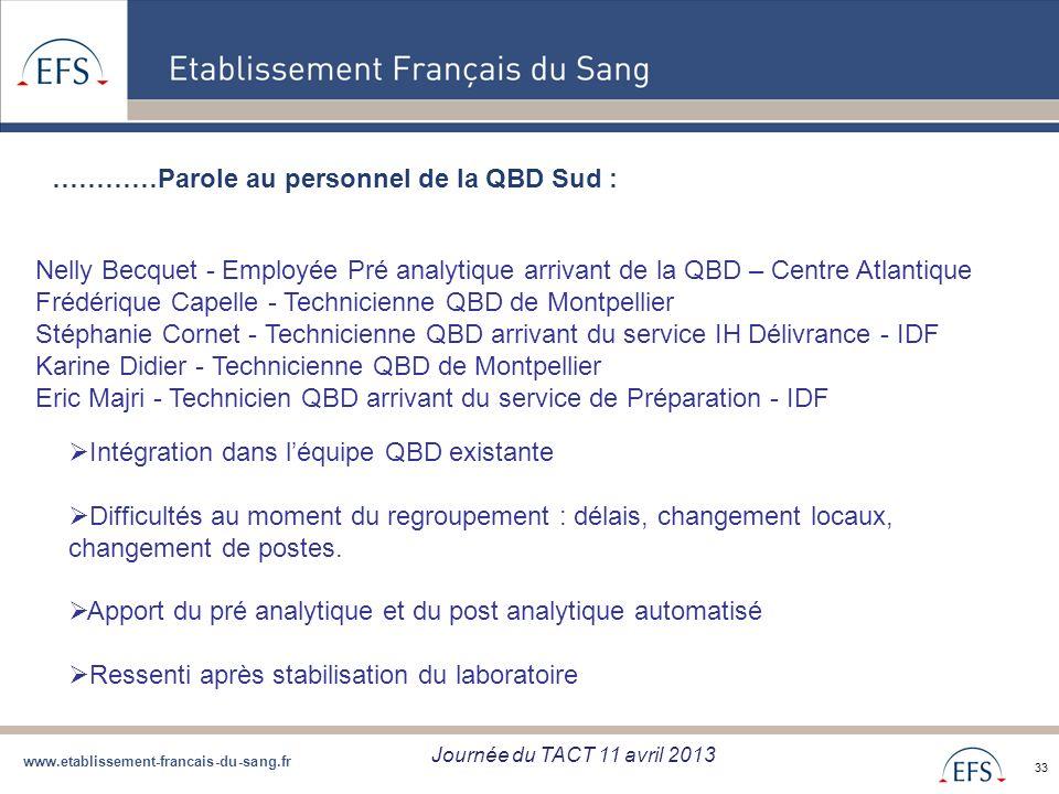 www.etablissement-francais-du-sang.fr Projet de Regroupement QBD Bilan regroupement QBD zone Sud du 05/09/12 33 …………Parole au personnel de la QBD Sud