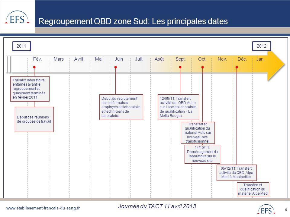 www.etablissement-francais-du-sang.fr Projet de Regroupement QBD Bilan regroupement QBD zone Sud du 05/09/12 5 Regroupement QBD zone Sud: Les principa