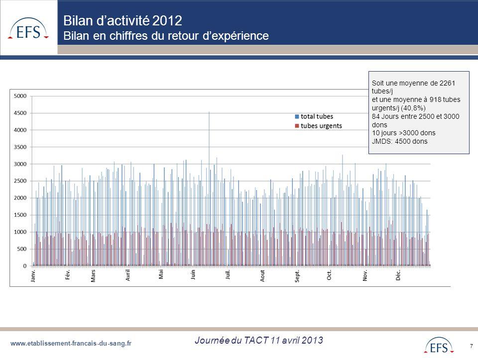 www.etablissement-francais-du-sang.fr Projet de Regroupement QBD Bilan regroupement QBD zone Sud du 05/09/12 7 Bilan dactivité 2012 Bilan en chiffres