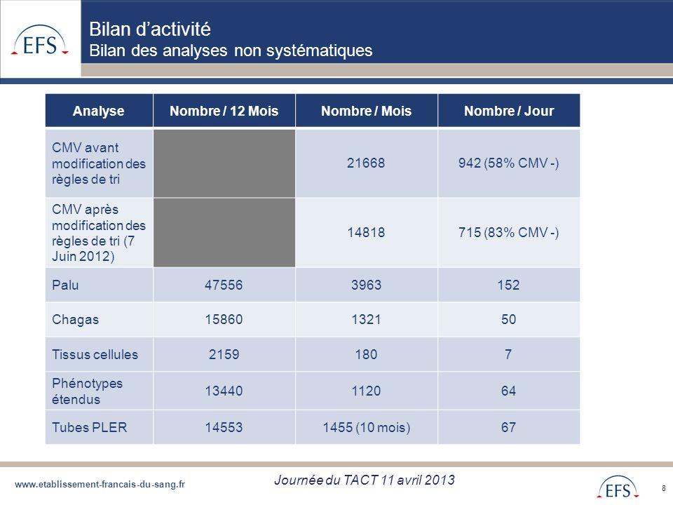 www.etablissement-francais-du-sang.fr Projet de Regroupement QBD Bilan regroupement QBD zone Sud du 05/09/12 8 Bilan dactivité Bilan des analyses non