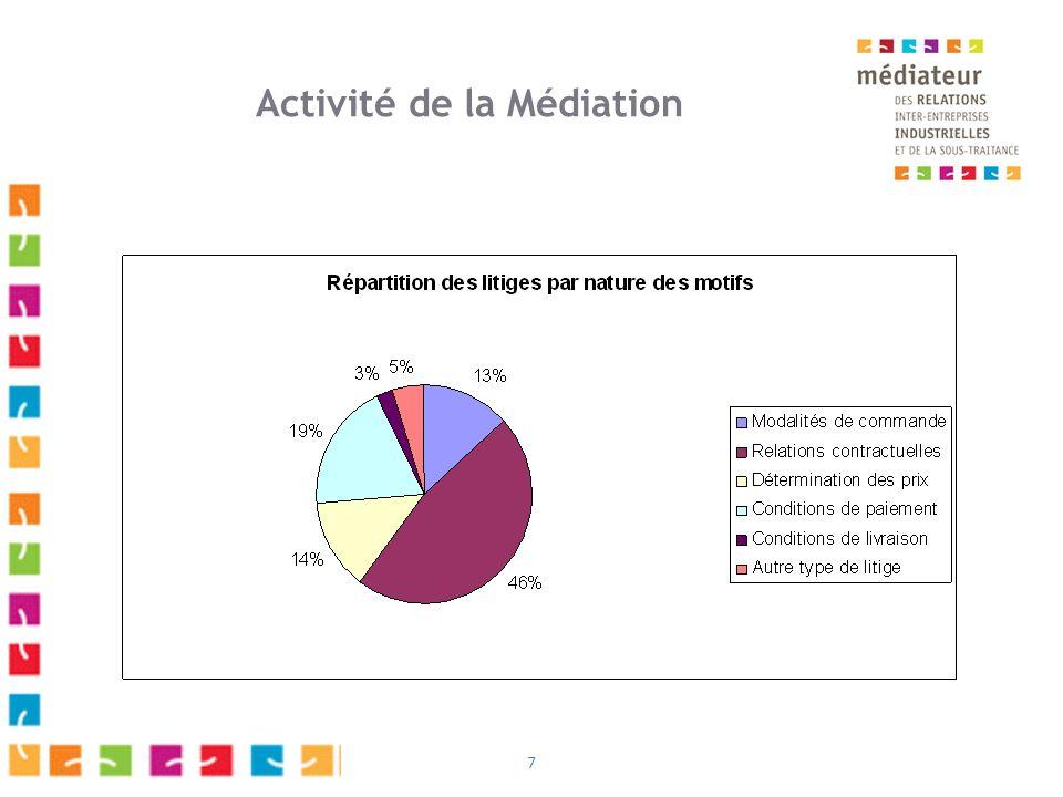 7 Activité de la Médiation