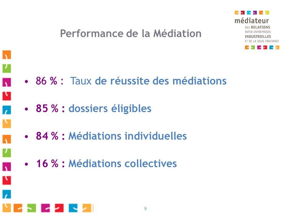 9 Performance de la Médiation 86 % : Taux de réussite des médiations 85 % : dossiers éligibles 84 % : Médiations individuelles 16 % : Médiations collectives