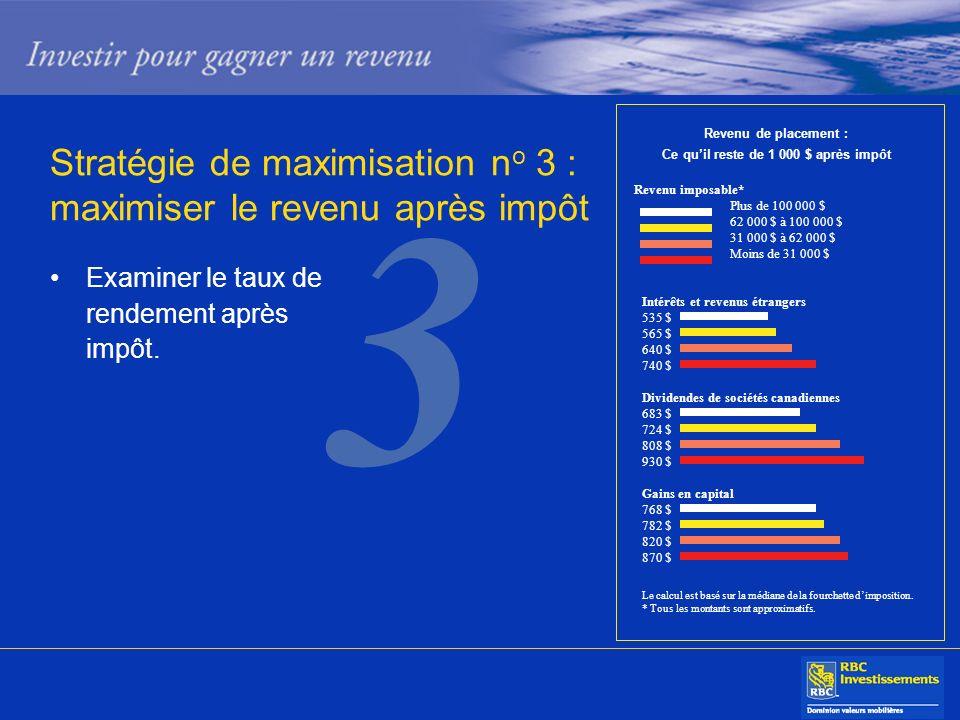 3 Stratégie de maximisation n o 3 : maximiser le revenu après impôt Examiner le taux de rendement après impôt. Revenu de placement : Ce quil reste de