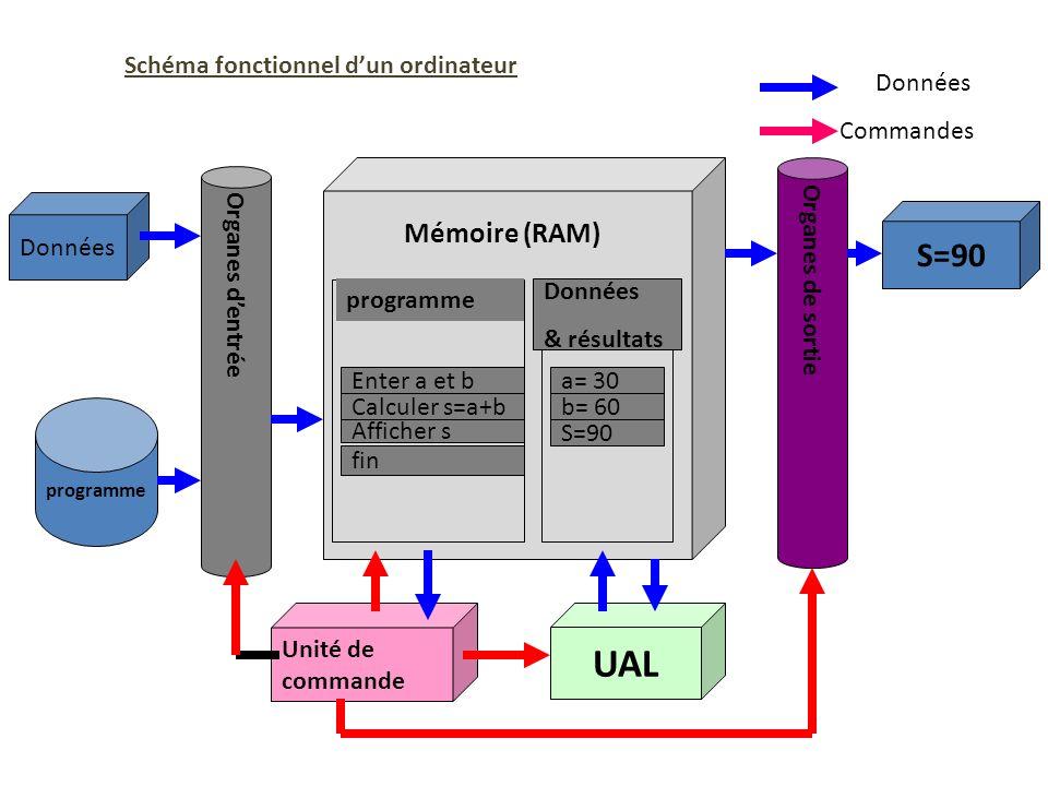 Mémoire (RAM) programme Données & résultats a= 30 b= 60 S=90 Enter a et b Calculer s=a+b Afficher s fin Organes dentrée Organes de sortie Unité de com
