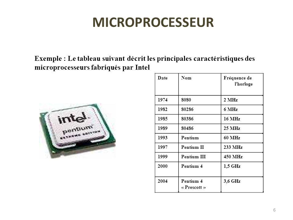 6 Exemple :Letableau suivant décrit les principales caractéristiques des microprocesseurs fabriqués par Intel MICROPROCESSEUR DateNomFréquence de l'ho