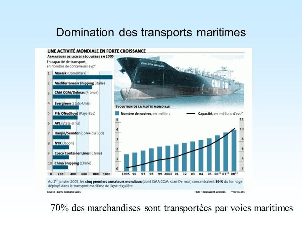 Domination des transports maritimes 70% des marchandises sont transportées par voies maritimes