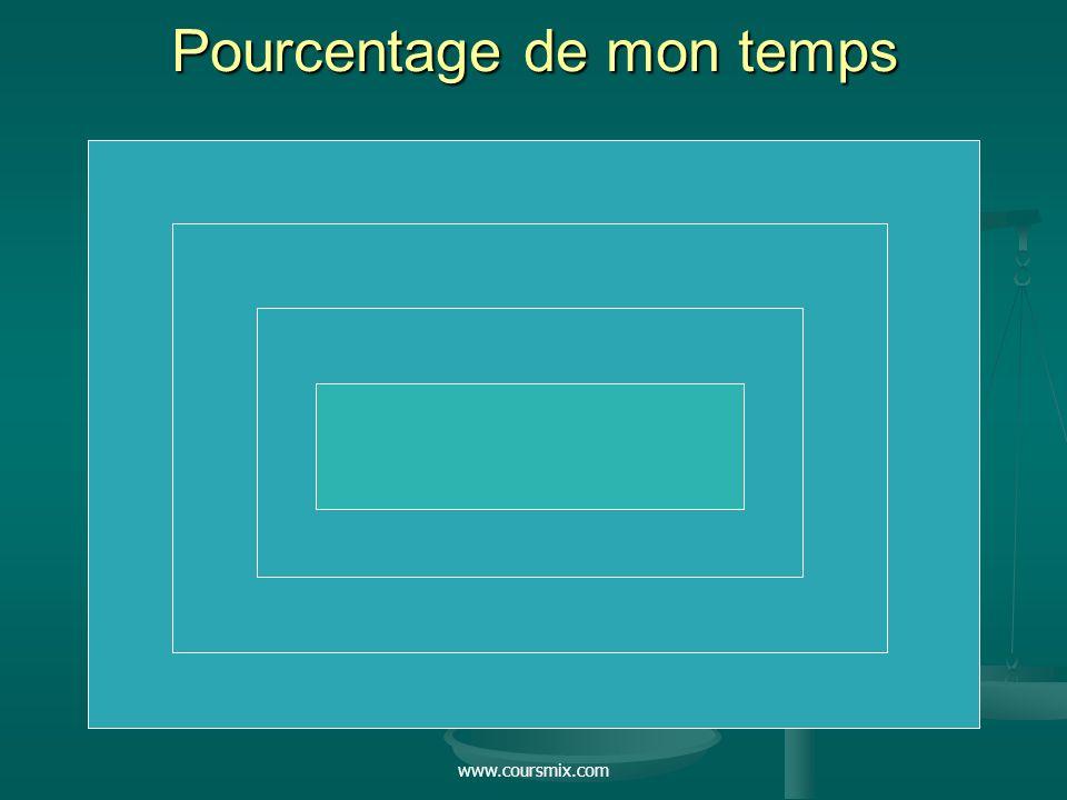 www.coursmix.com Pourcentage de mon temps