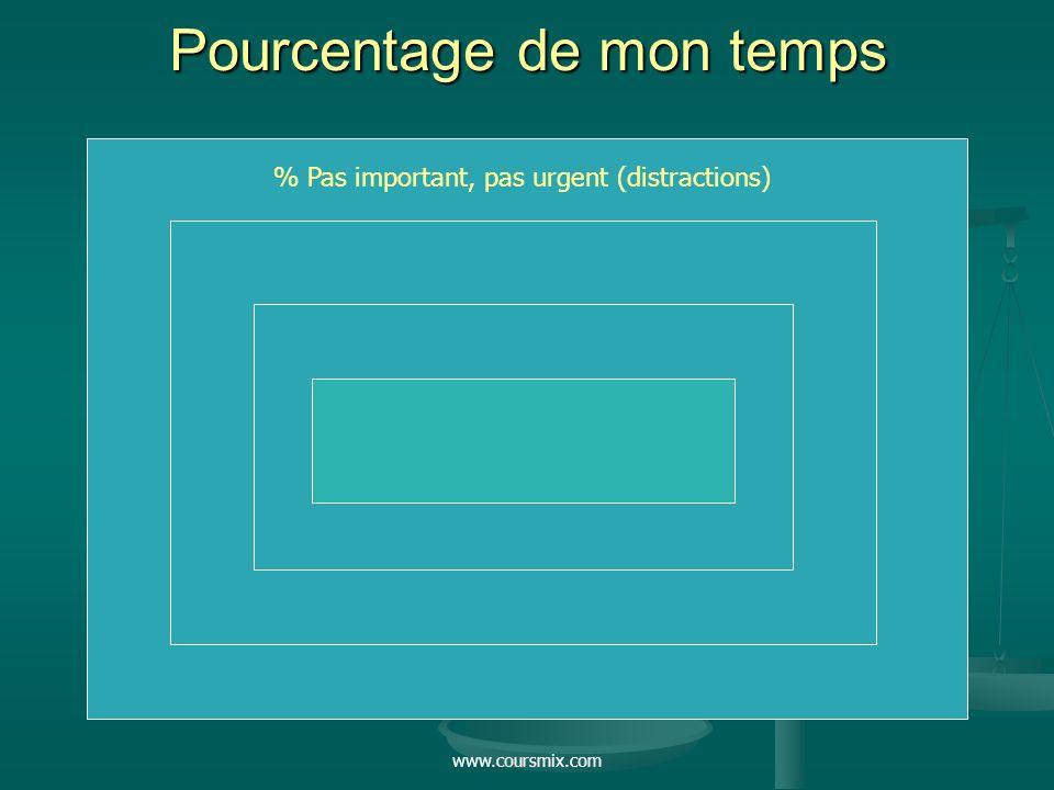 www.coursmix.com Pourcentage de mon temps % Pas important, pas urgent (distractions)