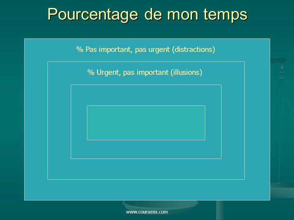 www.coursmix.com Pourcentage de mon temps % Pas important, pas urgent (distractions) % Urgent, pas important (illusions)