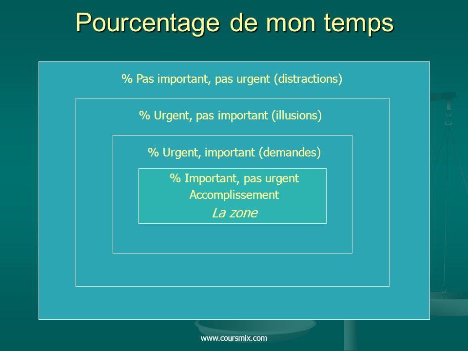 www.coursmix.com Pourcentage de mon temps % Pas important, pas urgent (distractions) % Urgent, pas important (illusions) % Urgent, important (demandes